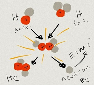 fusion-reaction-example